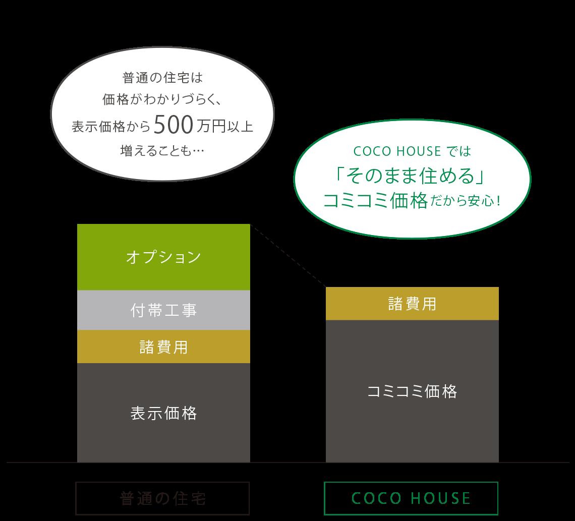 普通の住宅は価格がわかりづらく、表示価格から500万円以上増えることも…